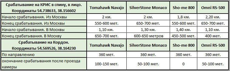 ТестируемTomahawkNavajo,SilverStoneFMonaco,Sho meG STR,OmniRS (сравнение)