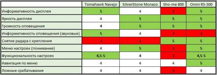 testiruem tomahawk navajo silverstone f1 monaco sho me g 800str omni rs 500 sravnenie 750x260 - Тестируем Tomahawk Navajo, SilverStone F1 Monaco, Sho-me G-800STR, Omni RS-500 (сравнение)