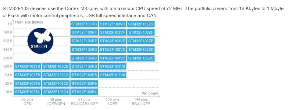 ТаблицасравненияпроцессоровSTM