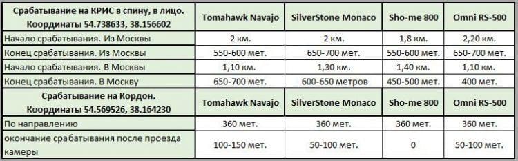 Тестируем Tomahawk Navajo, SilverStone F1 Monaco, Sho-me G-800STR, Omni RS-500 (сравнение) 1
