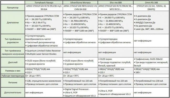 Тестируем Tomahawk Navajo, SilverStone Monaco, Sho-me 800, Omni RS-500 (сравнение) 54
